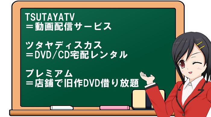 TSUTAYATV ディスカス 違い