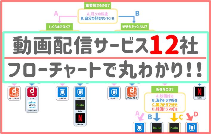 動画配信サービス フローチャート
